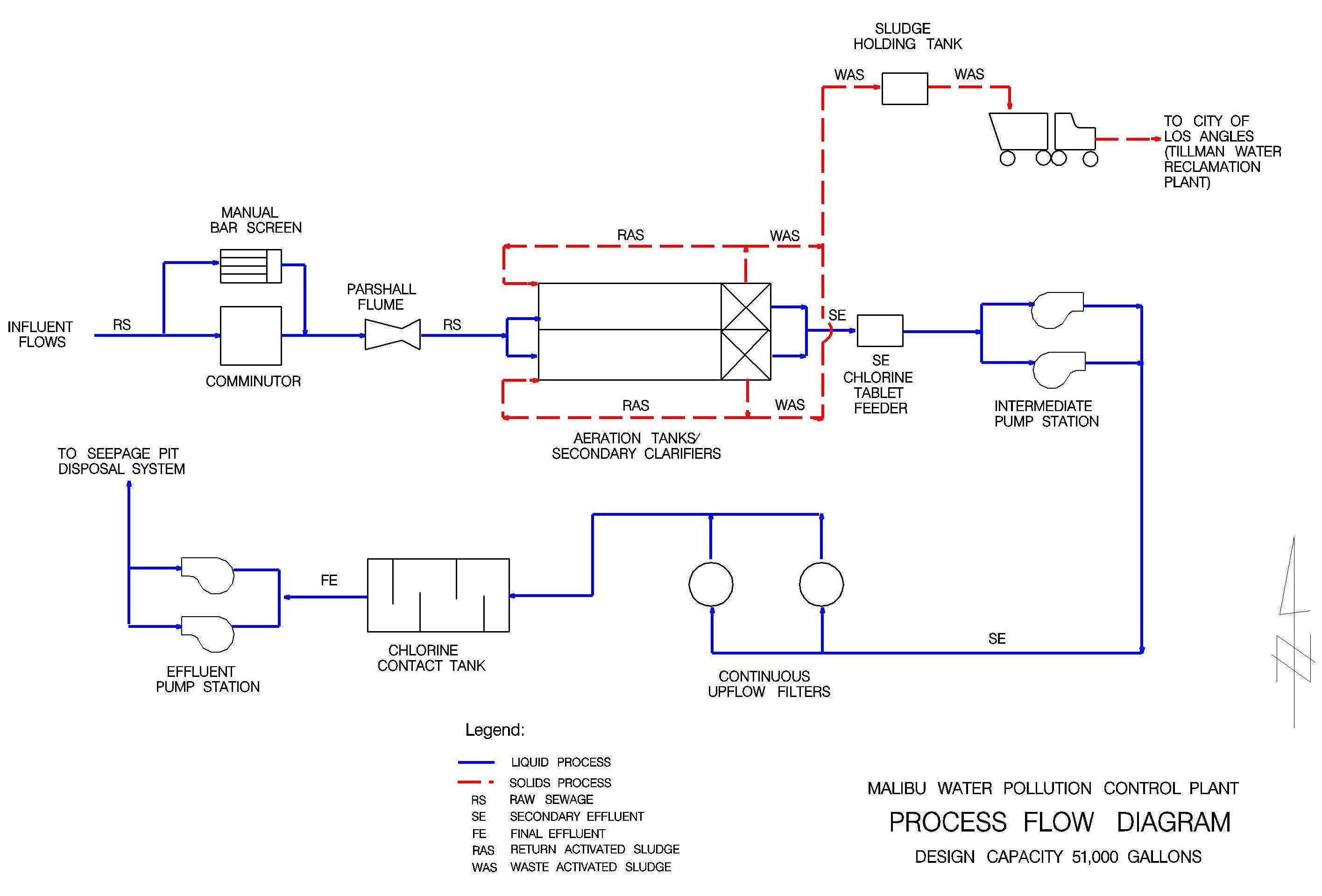 diagram of water purification process ford puma 1 7 wiring treatment plant sand filters free engine