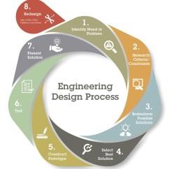 Engineering Process Diagram Wiring For Trailer Plugs Australia Rube Goldberg Machines And The Design