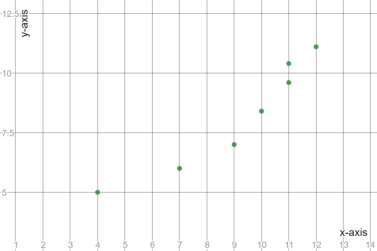 Identify Trend Lines On Graphs