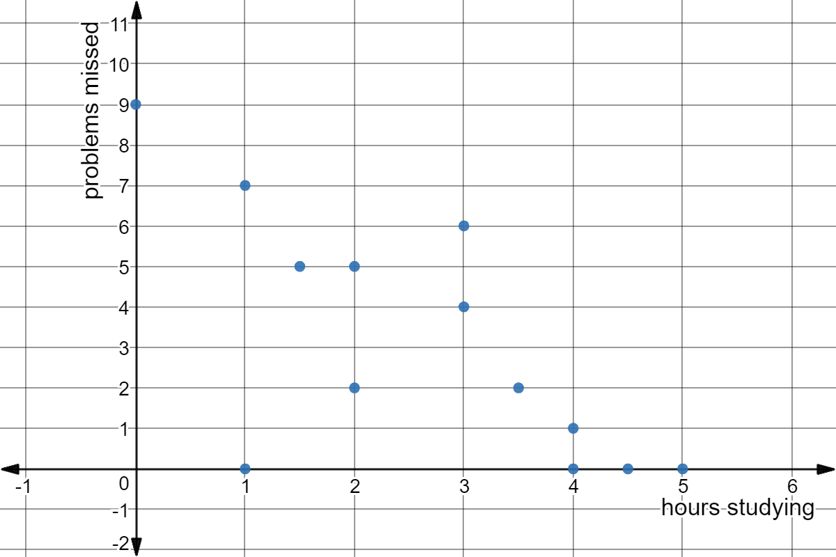 hight resolution of scatter plot of hours studying vs problems missed on a test points 0
