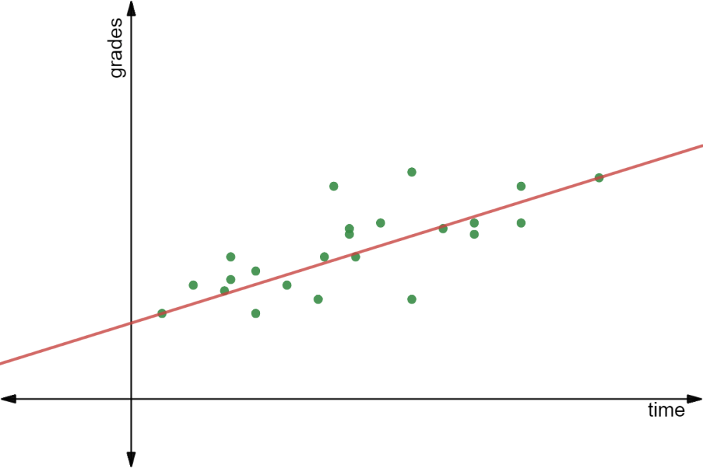 medium resolution of here s the scatter plot with a trend line drawn in