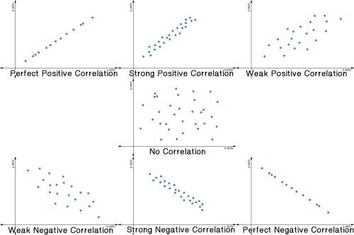 small resolution of 7 scatter plots for perfect positive correlation strong positive correlation weak positive correlation