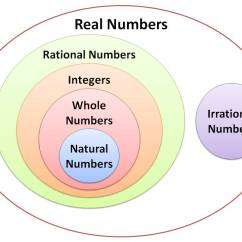Irrational Number Diagram Jeep Grand Cherokee Wiring 1999 Classifying Real Numbers Expii Contains Rational And Contain Integers Which Whole