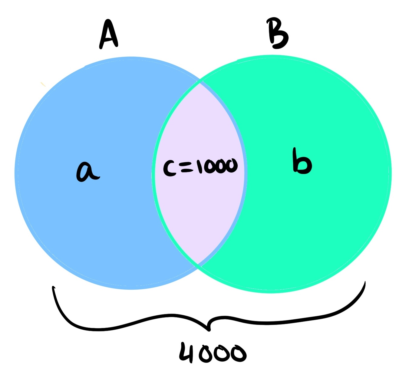 hight resolution of venn diagram of the situation