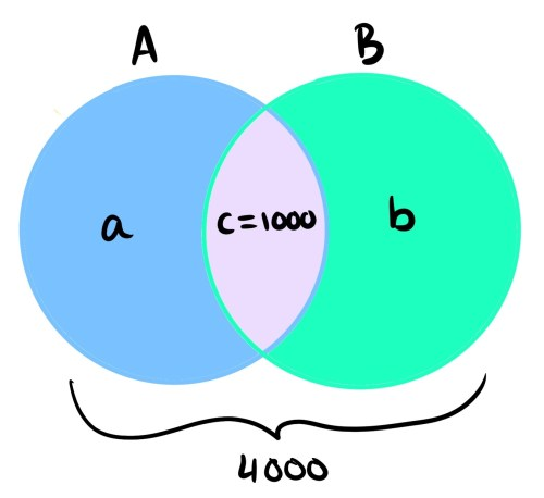small resolution of venn diagram of the situation