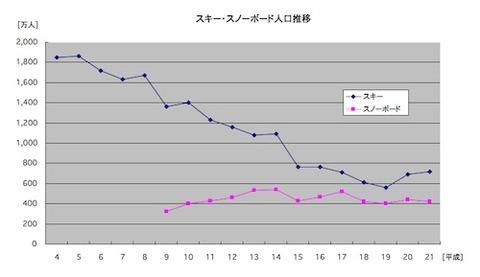 H21人口推移