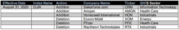 Dow Jones Indices