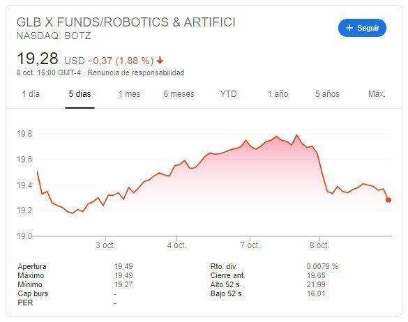 цена этого фонда в течение пяти дней октября 2019 года