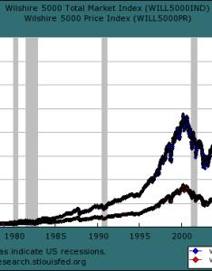 Illustrating the wilshire return calculator total vs price also dividends and inflation adjusted rh dqydj