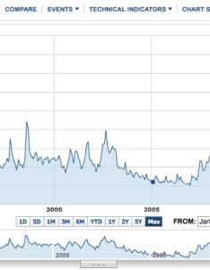 Vix live stock market aktieforum danmark also ozimes index yahoo rh stocktradingforbeginnersfo