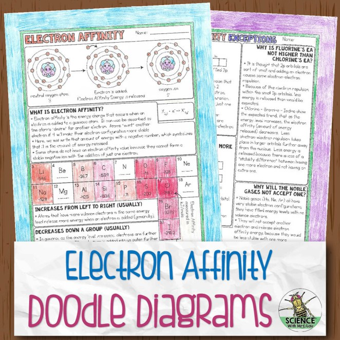 Electron Affinity Chemistry Doodle Diagram Notes