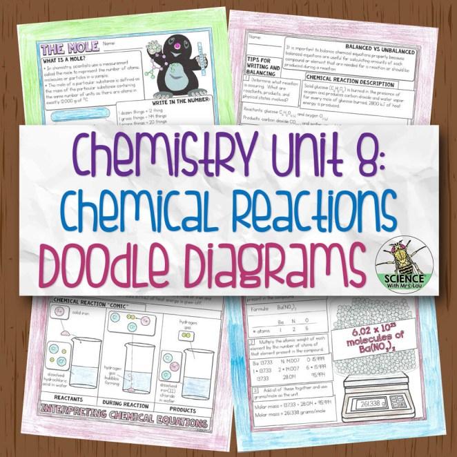 Chemistry Unit 8 Chemical Reactions Doodle Diagrams