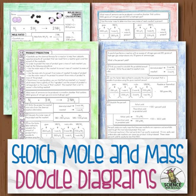 Stoich Mass Mole Doodle Diagram Notes