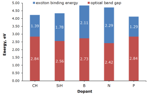 Dependence of exciton binding energy, optical and transport band gap from dopant in PAH