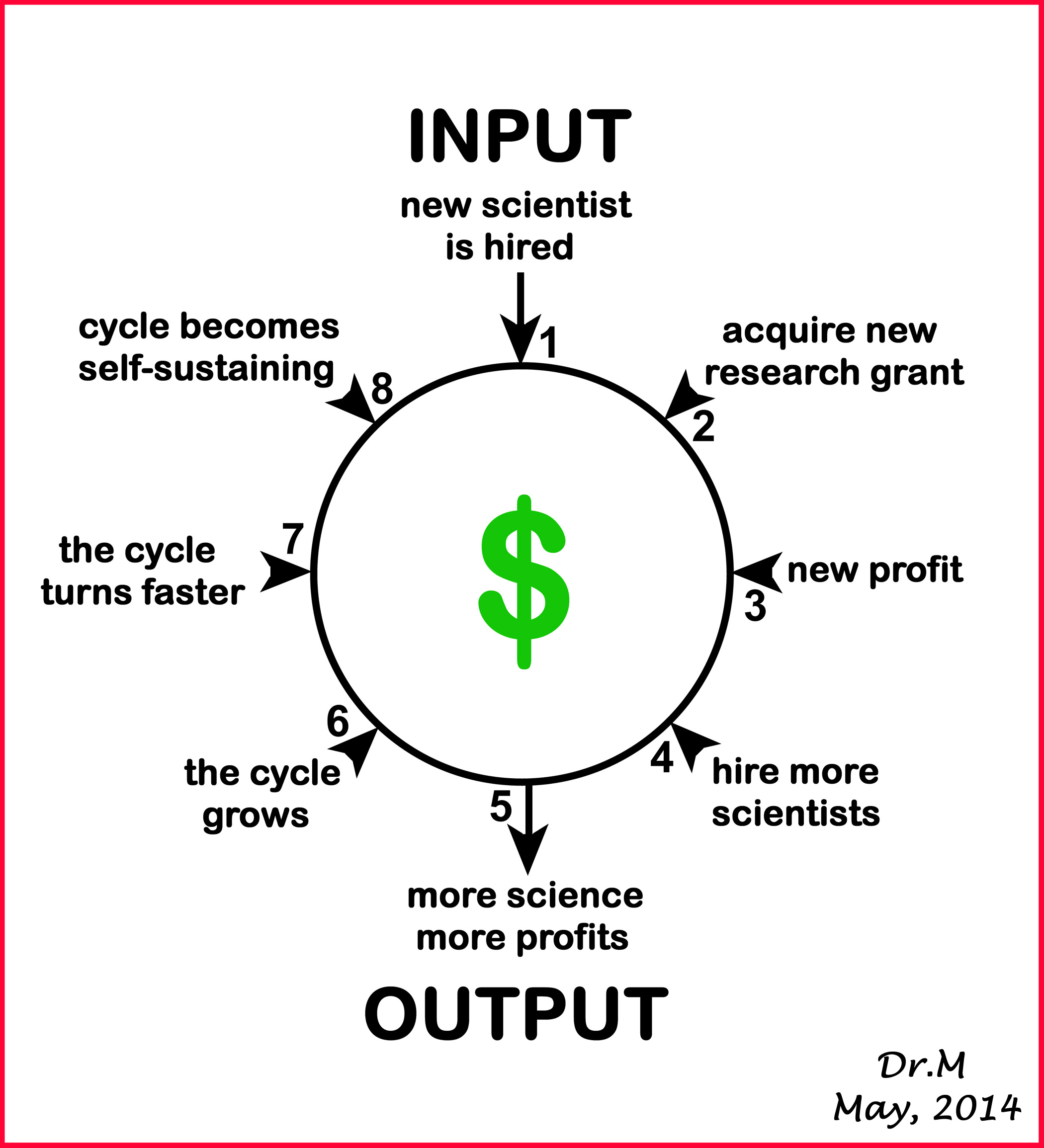 The Research Grant Cycle