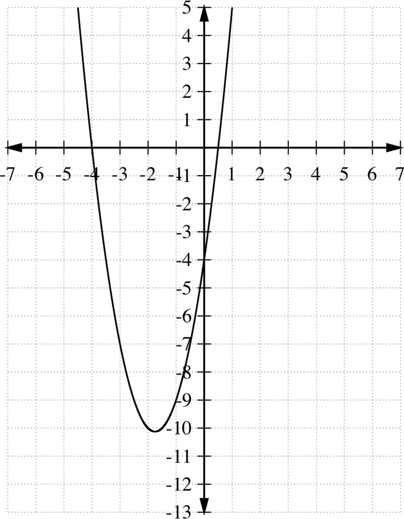 It is best to graph the function