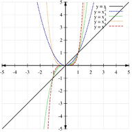 Graphs of Polynomials Using Transformations ( Read