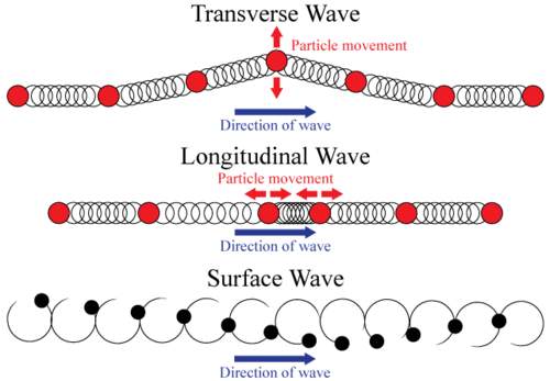 mechanical wave diagram solar power wiring read physics ck 12 foundation types of waves