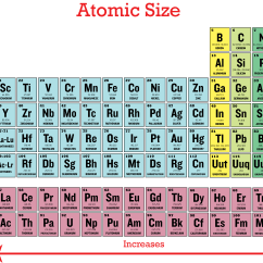 Francium Atom Diagram Double Duplex Outlet Wiring Periodic Trends In Atomic Size | Ck-12 Foundation