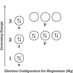 Electron Dot Diagram Periodic Table Exploded Axon Valence Electrons Ck 12 Foundation