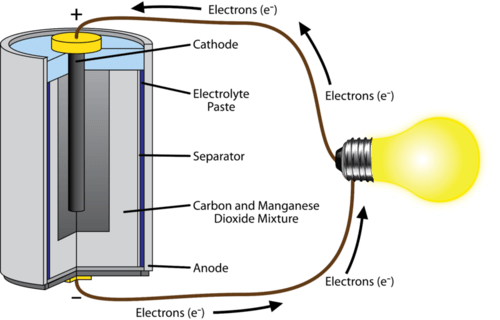 Describe An Electric Cell With The Help Of Labeled Diagram