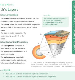 earth s layers study guide [ 2352 x 2232 Pixel ]