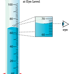 Reading a Graduated Cylinder- Volume \u0026 Displacement Free Online Resources –  Middle School Science Blog [ 1040 x 800 Pixel ]