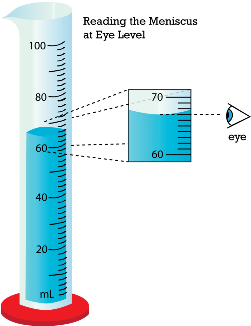 hight resolution of Reading a Graduated Cylinder- Volume \u0026 Displacement Free Online Resources –  Middle School Science Blog