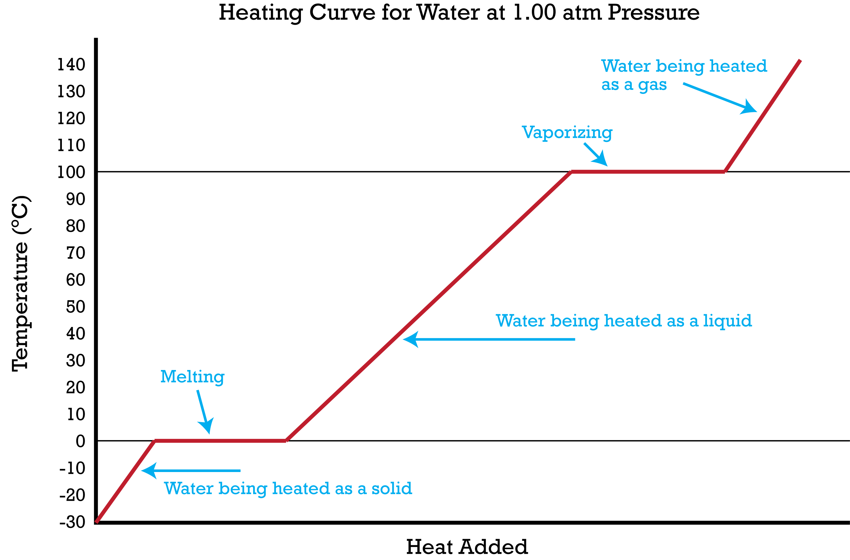 temperature enthalpy diagram for water ceiling fan 3 speed switch heating and cooling curves ck 12 foundation