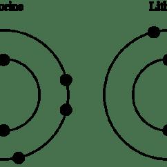 Neon Atom Diagram Gm Headlight Switch Knob Energy Level Read Chemistry Ck 12 Foundation Fluorine And Lithium Atoms