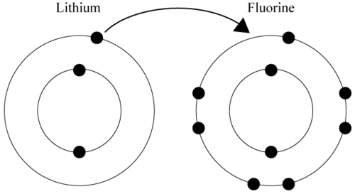 bohr diagram for lithium electrical wiring symbols pdf energy level read chemistry ck 12 foundation fluorine and electron transfer reaction
