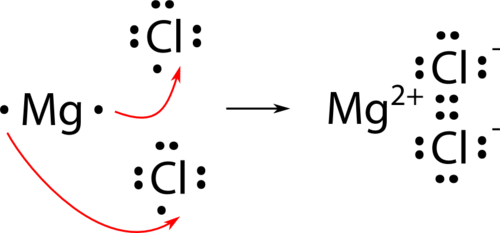 ionic bonding lewis dot diagram australian 3 phase plug wiring bond read chemistry ck 12 foundation transfer of electrons from magnesium to chlorines form chloride