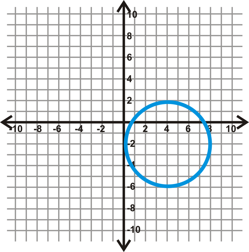 Extension: Writing and Graphing the Equations of Circles