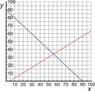 Comparing Methods for Solving Linear Systems ( Read