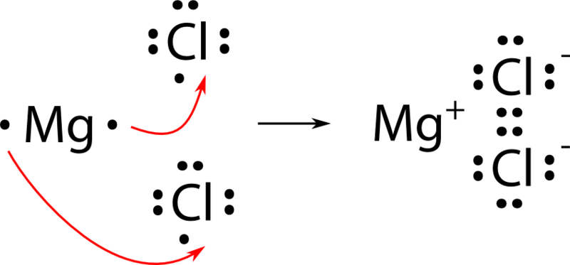 The final formula for magnesium chloride is MgCl 2