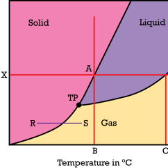 Phase Diagram Solid Liquid Gas Les Paul Wiring 50 S Diagrams Ck 12 Foundation