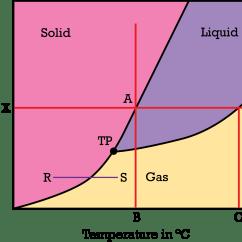 Phase Diagram Solid Liquid Gas Jvc Kd R330 Car Stereo Wiring Diagrams Ck 12 Foundation
