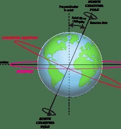 earth s seasons advanced topic  [ 2704 x 2257 Pixel ]