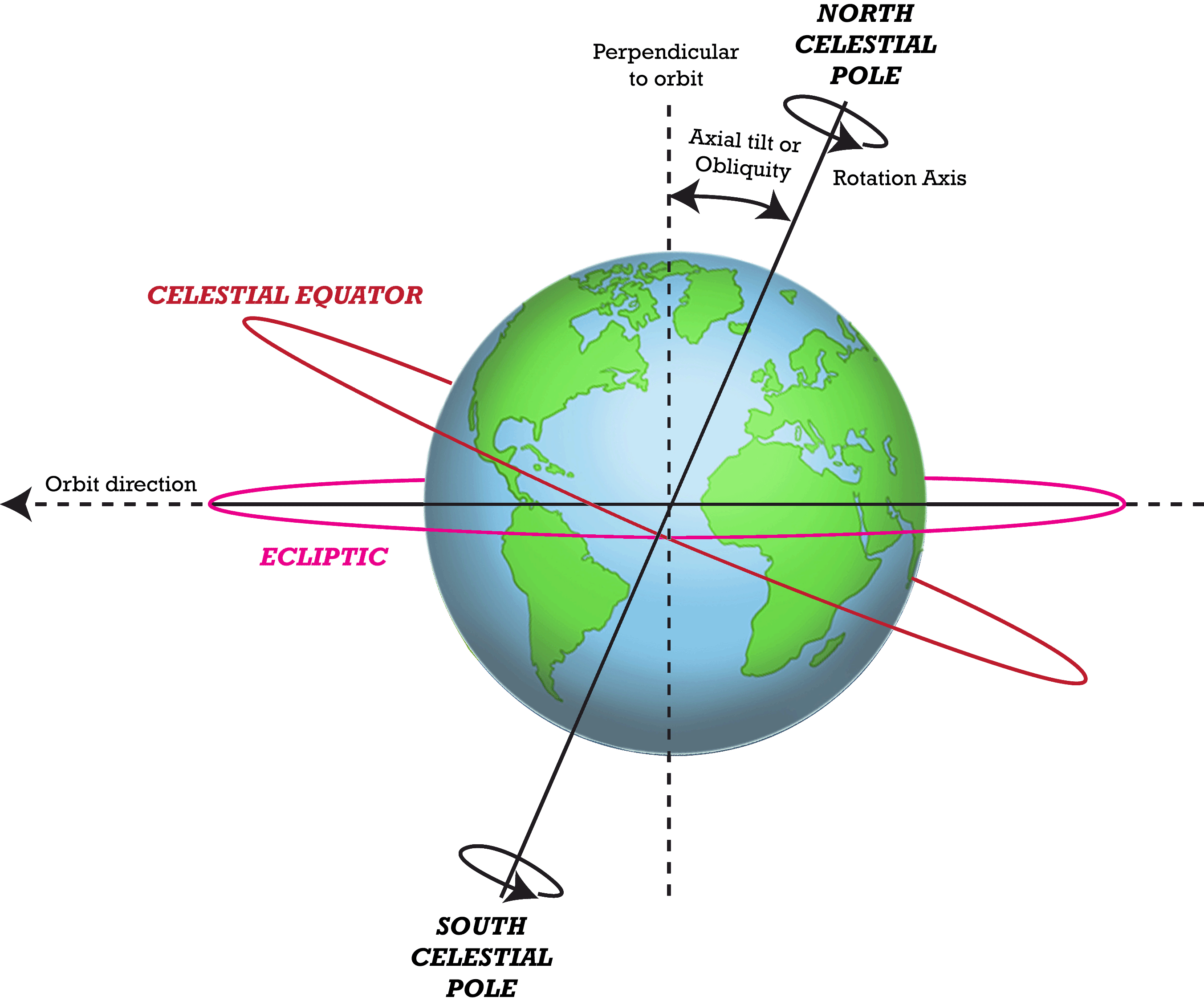 earth tilt and seasons diagram pir switch wiring s motion in space gr 4 5 read user generated content advanced topic