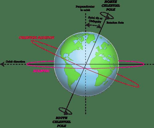 small resolution of earth s seasons advanced topic