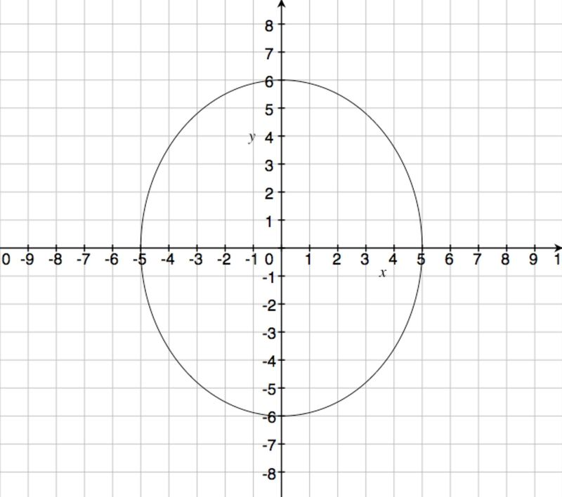 Graphing: