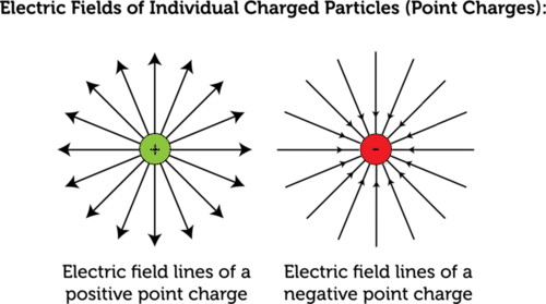 what do the lines represent in an electric field diagram wiring a 3 way light switch fields read physics ck 12 foundation point charge