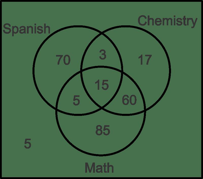 a union b c venn diagram club car precedent 4 battery wiring diagrams ( read ) | probability ck-12 foundation