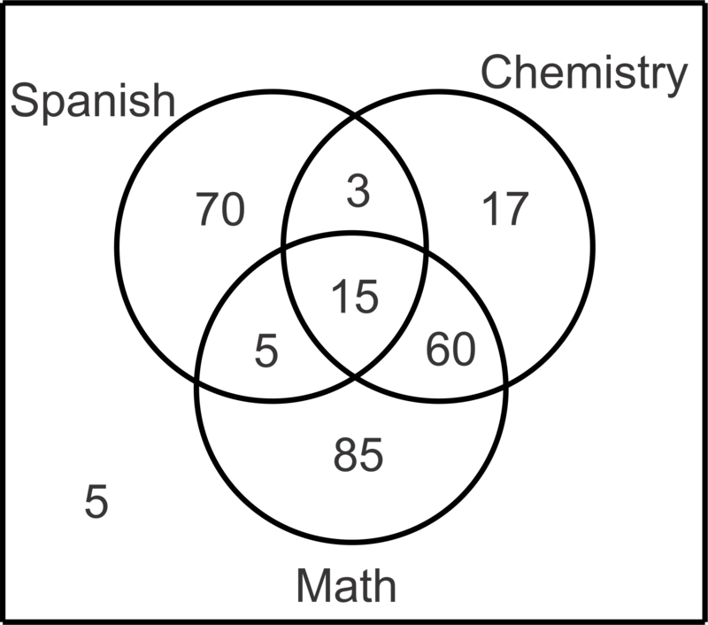 3 circle venn diagram graphic organizer 99 jetta radio wiring diagrams read probability ck 12 foundation make a to illustrate the data and then find that student selected at random studies
