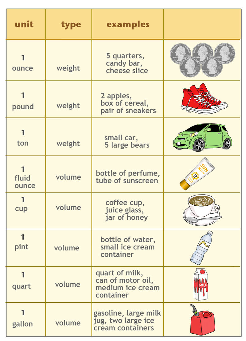hight resolution of Customary Units of Weight and Capacity   CK-12 Foundation