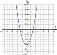 Use Graphs and Technology to Solve Quadratic Equations