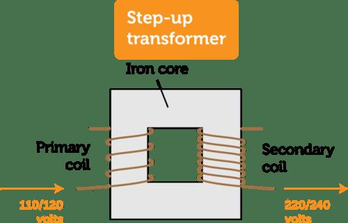 Transformers Read Physics CK 12 Foundation