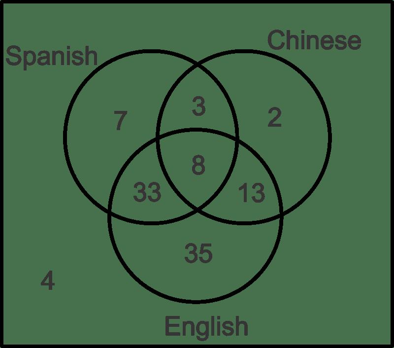 Ven diagram homework help