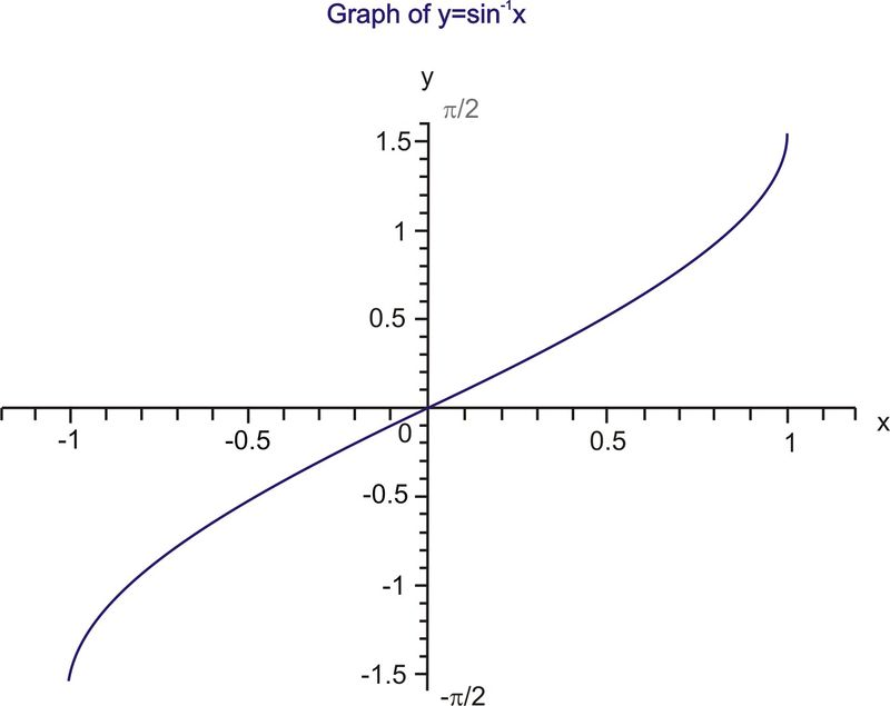 Now that the three trigonometric functions and their