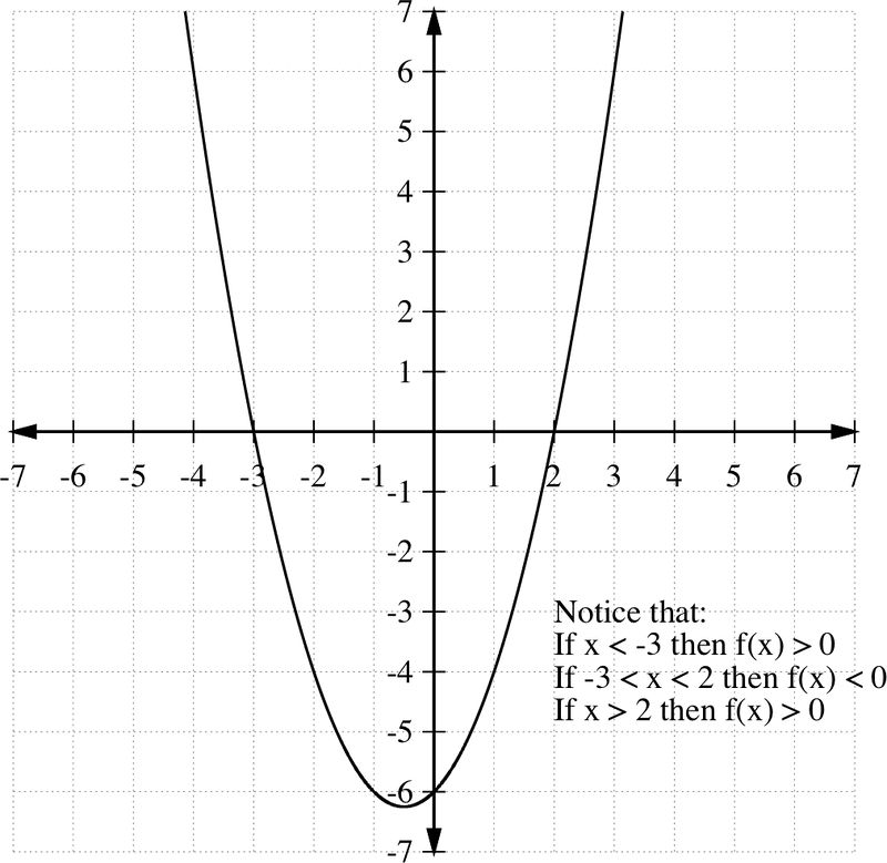 Notice that the curve intersects the